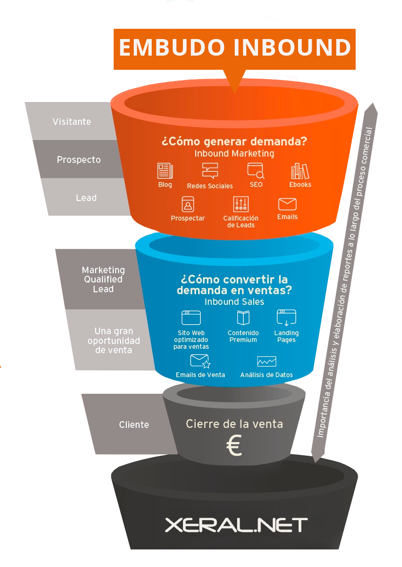 embudo proceso inbound marketing