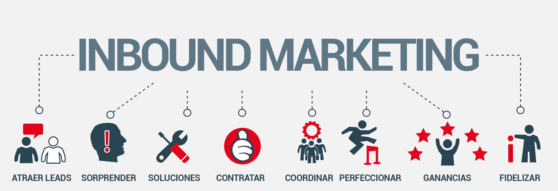 inbound-marketing-profesional