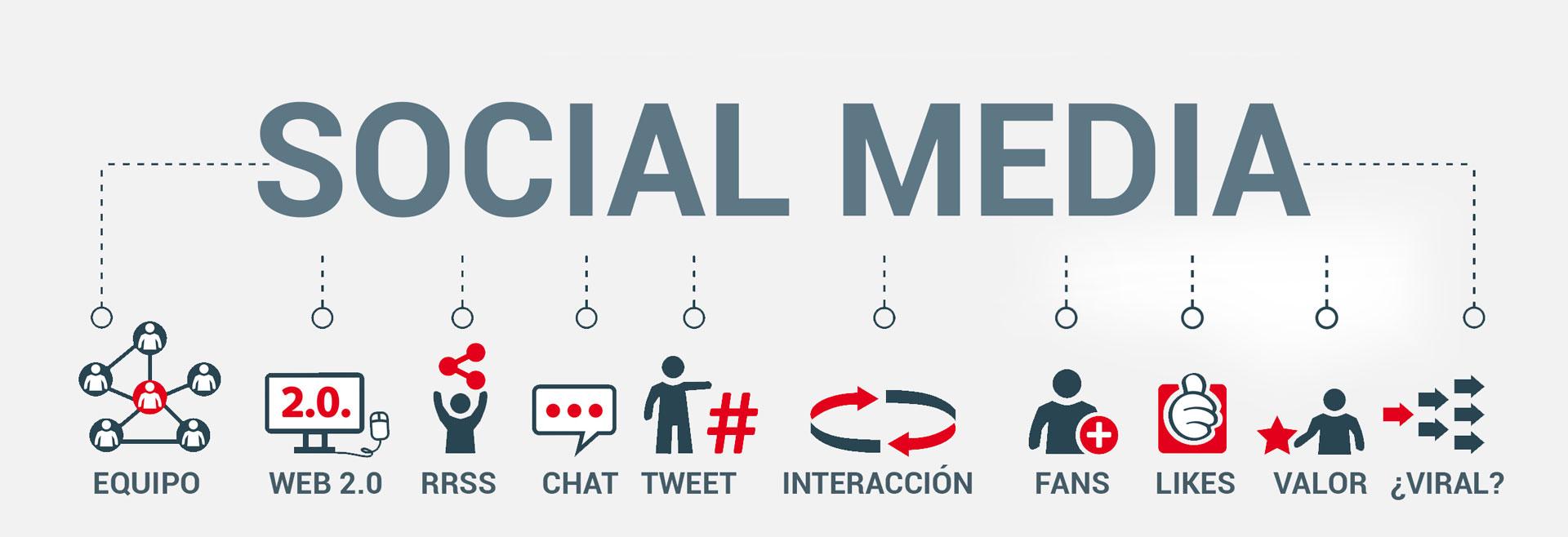 social media marketing digital páginas web en Lugo con xeral.net Galicia