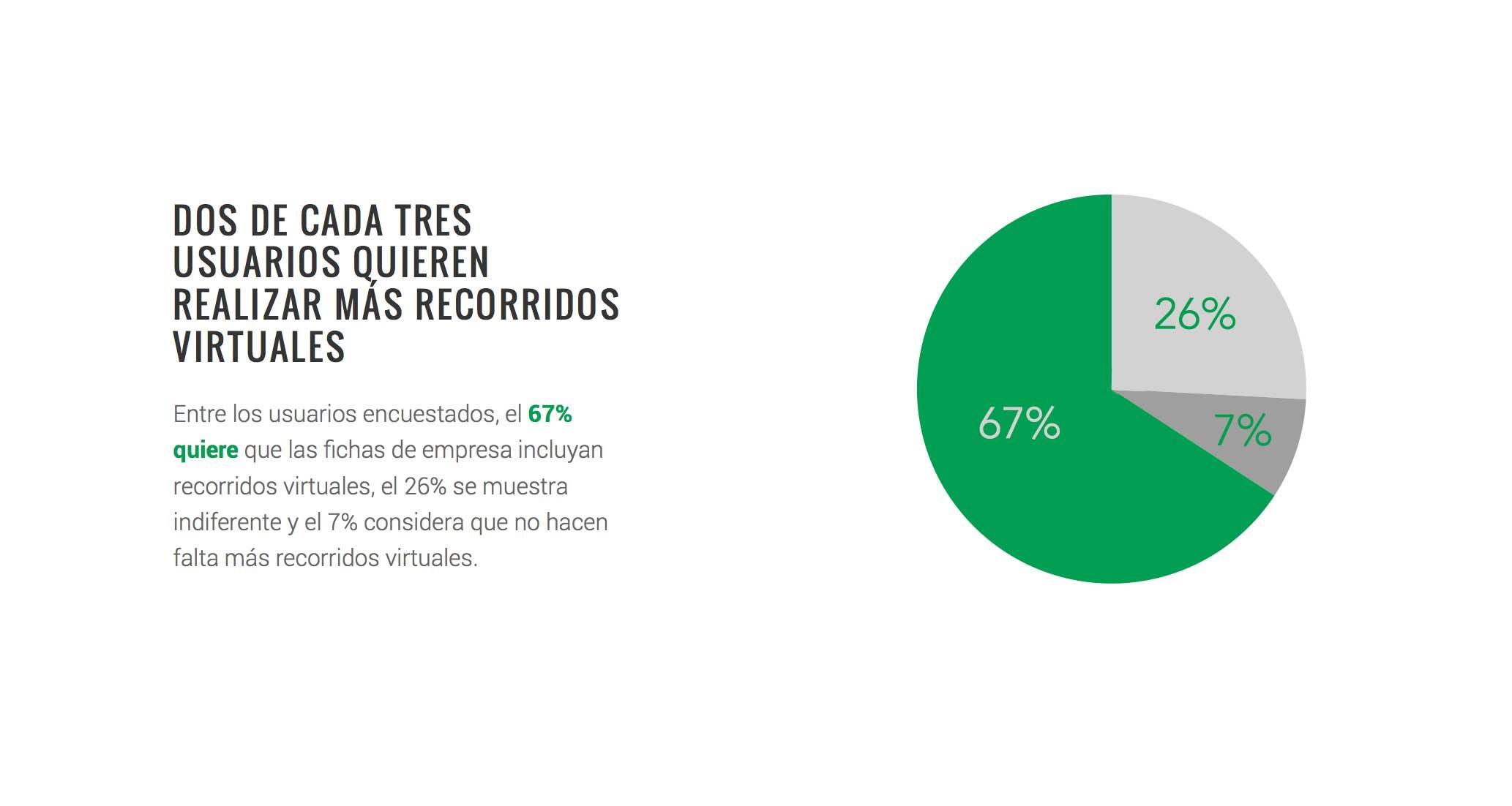 Dos de cada tres usuarios quieren realizar más recorridos virtuales