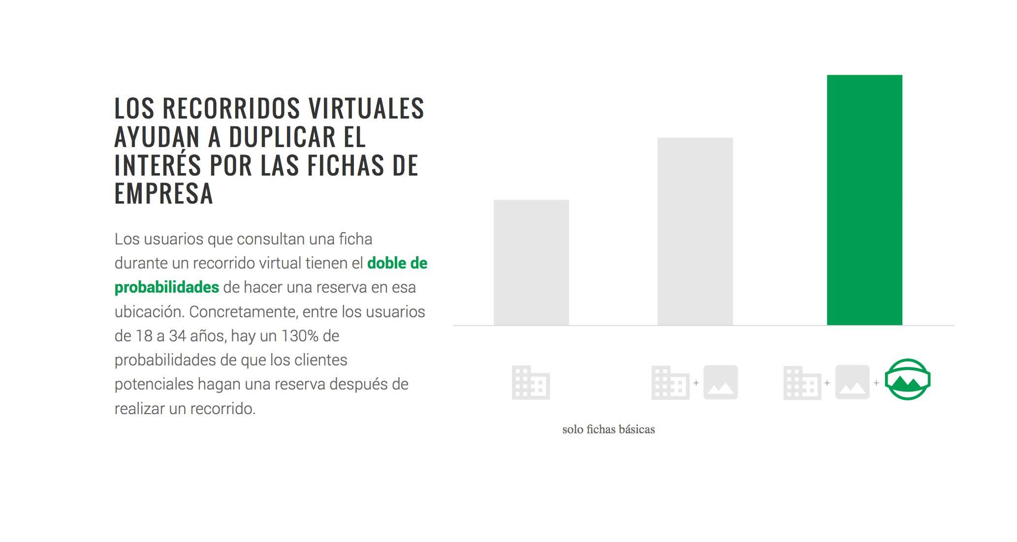 Los recorridos virtuales duplican interés
